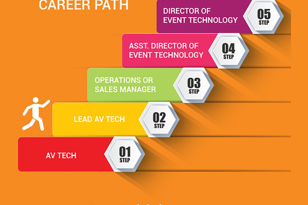 JSAV: Careers AD 2020